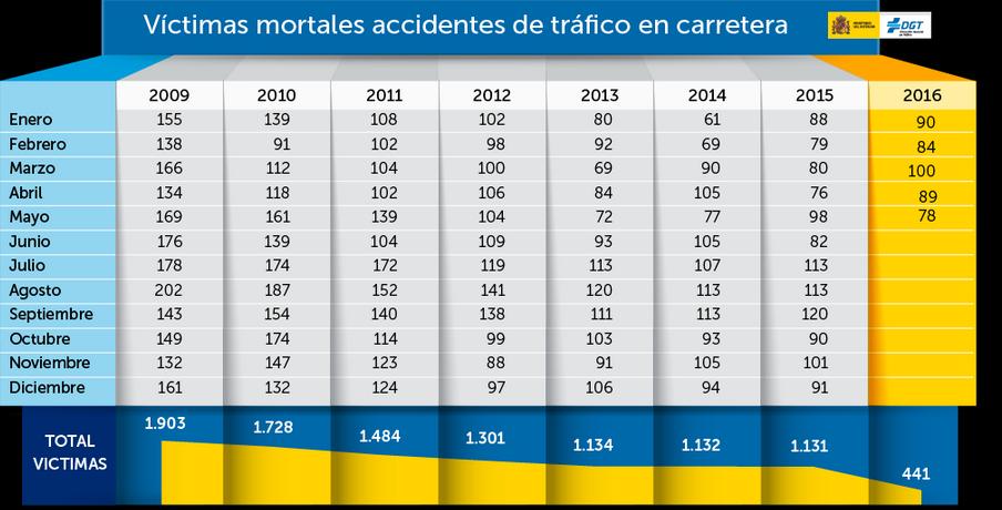 1.688 personas murieron en las carreteras en 2015