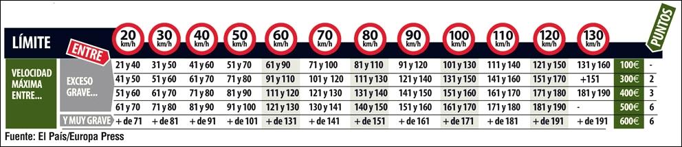 tabla velocidad buena